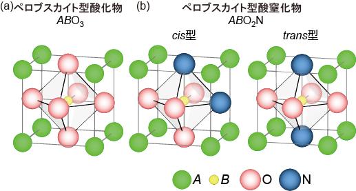 配位構造の異なる酸窒化物結晶の...